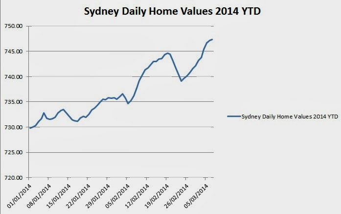 Sydney daily home values