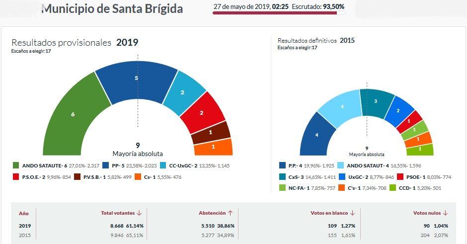 Resultados Municipales Santa Brígida 26 Mayo 2019