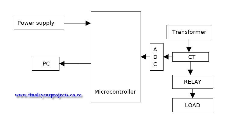 transformer block diagram ireleast info transformer protection from over load and monitoring of load wiring block