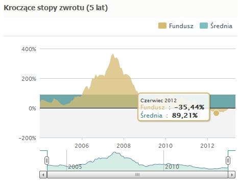 Czy warto zainwestować w fundusze akcji 2013