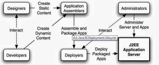 Image Result For Jboss Lifecycle