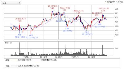 タカラトミーの株チャート