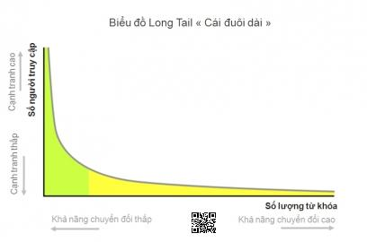 tu khoa long tail