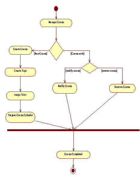 UML Activity Diagrams for College-School-Course Management System