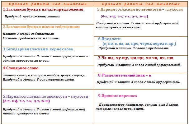 Как сделать работу над ошибками по русскому языку