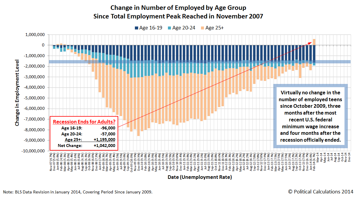 Change in Number of Employed by Age Group Since Total Employment Peak Reached in November 2007, through February 2014
