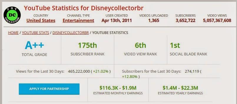 Ước tính thu nhập 1 kênh Youtube