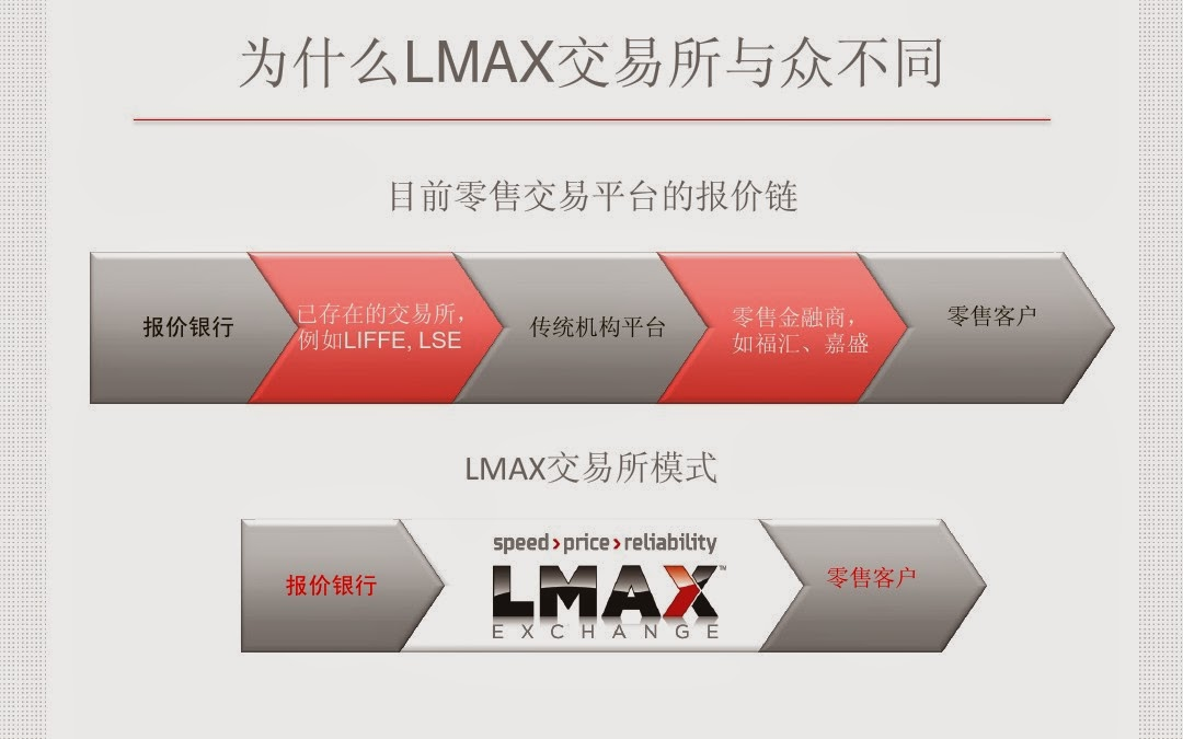 Lmax forex