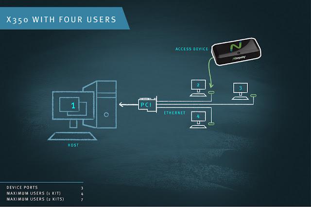 Mô hình NComputing X350