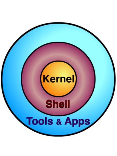 what is unix shell programming pdf