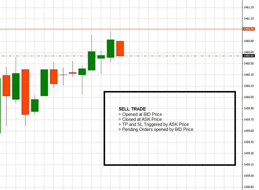 Forex bid and ask chart