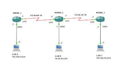 gambar Konfigurasi route statis dengan GNS3
