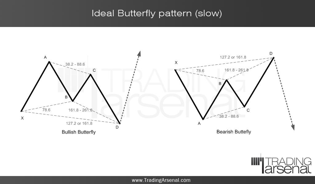 Forex w pattern theory