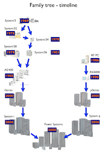 Family tree of the IBM i