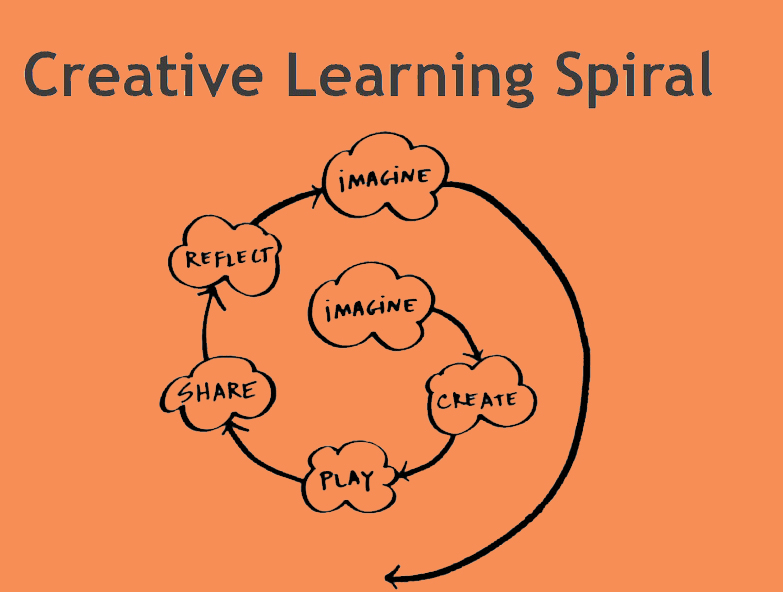 an imagination of learning late for work Teaching creativity to everyone is copy-work is very common as a learning method studying the effective work of others can also employ imagination and.