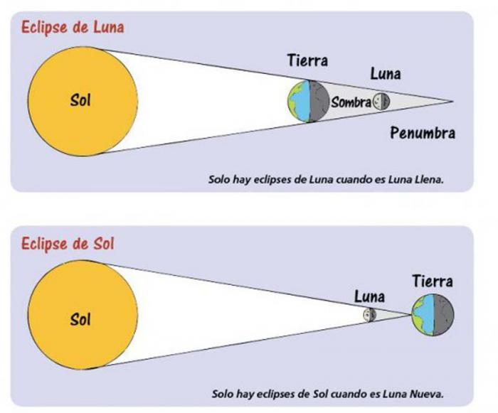 Blog de los nios Los eclipses de Luna y de Sol