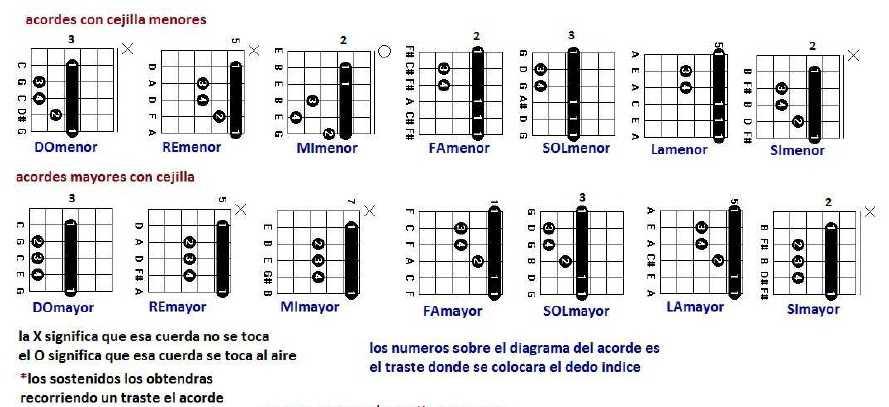 Acordes con cejilla basicos  Notas de Guitarra