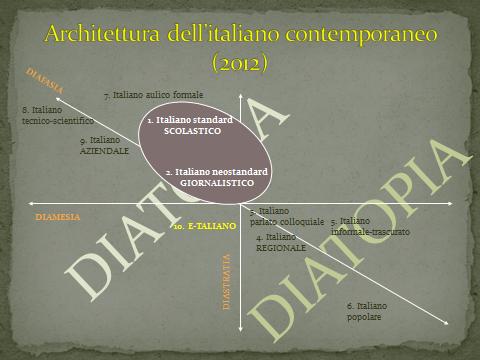 Architettura dell'italiano: schema di Antonelli