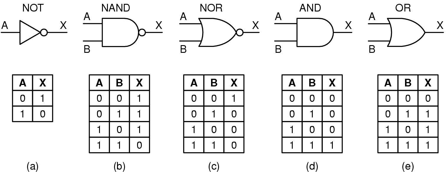 Conhecendo componentes eletronicos - Página 3 Eledigital1