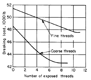 Comparison of proof strength of fine and coarse threads, SAE Grade 5, ³⁄₄-in bolts