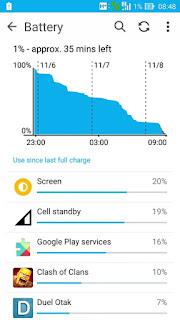 grafik pemakaian baterai zenfone 2max