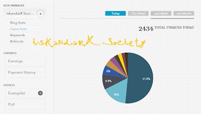 Laporan Trafik iskandarX Society, Nuffnang, blogging tips, SEO, backlink