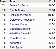 2012 HBFFL Final Standings