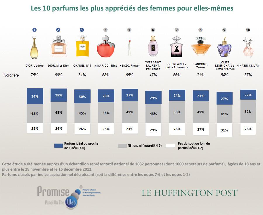 Best fresh fragrances for women