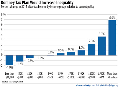 mitt romney talking taxes chart impact mitt romneys tax proposals