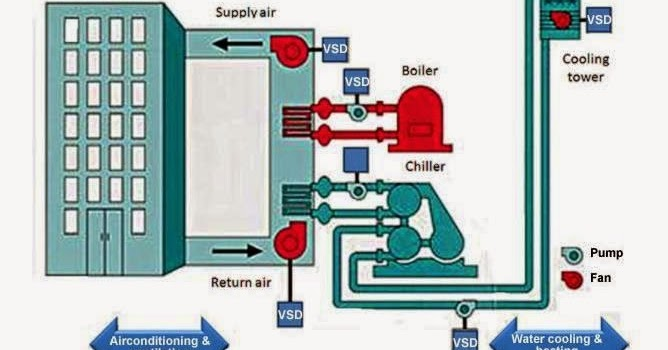 Nu Air Air Conditioning Al Yam Training 2 What Is