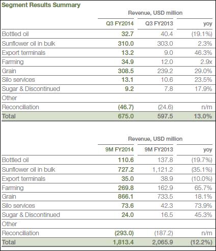 Kernel, Q3, 2014, Segment, Sales