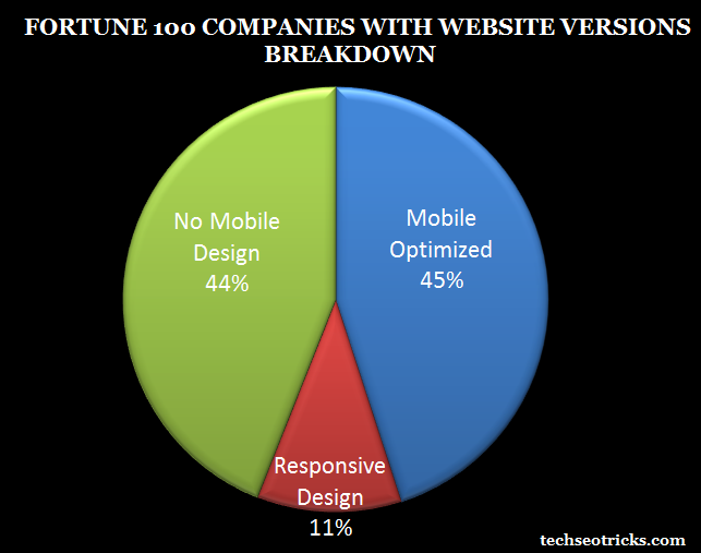 Mobile optimized versions site breakdown for fortune 100 companies
