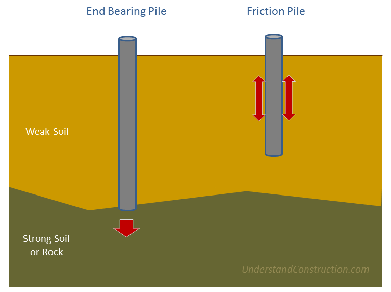 Foundation of civil engineering august 2015 for Foundation pilings