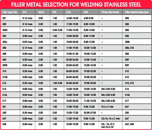 Stainless steel filler rod chart welding wire selection chart