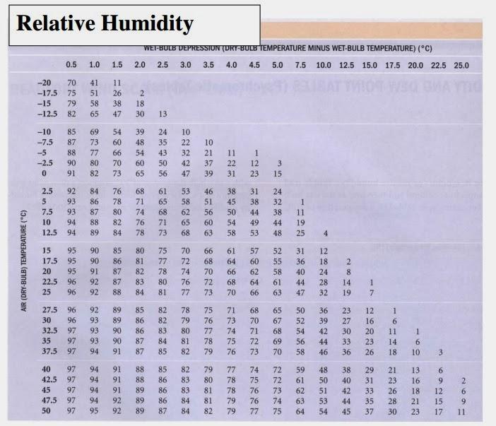 Wet Bulb Humidity 8