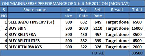onlygain performance of 5th june 2012 on (tuesday)