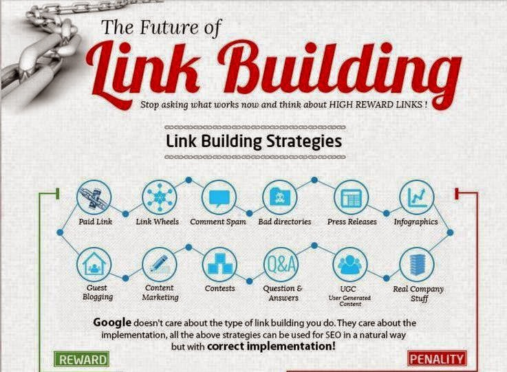 Link Building Strategy 2014