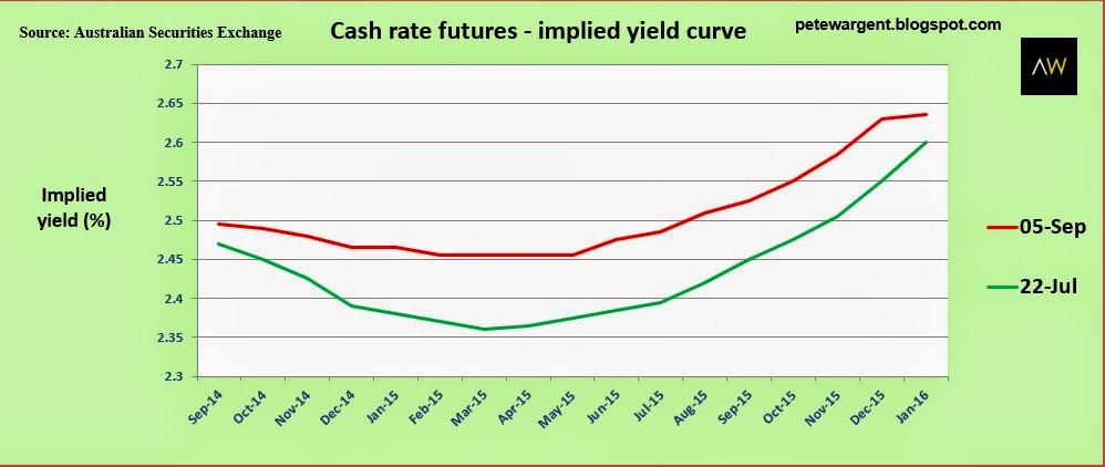 cash rate futures
