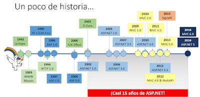 Historia de ASP.NET