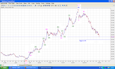INR rally is at imp resistance area !