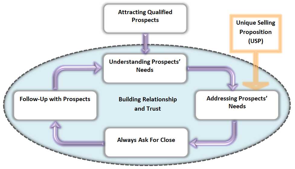 Sales Process Diagram