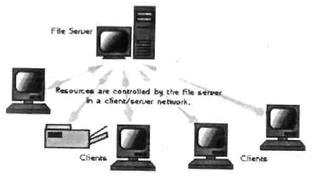 Gambar 1.13 Jaringan clint server