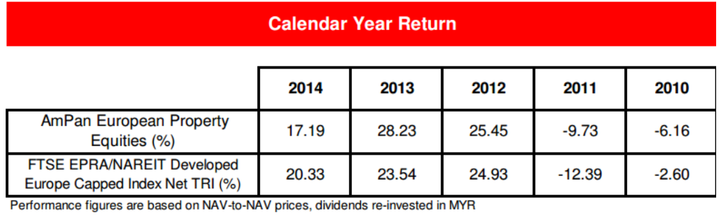 Calendar Year Returns : Invest made easy for malaysian only investing into