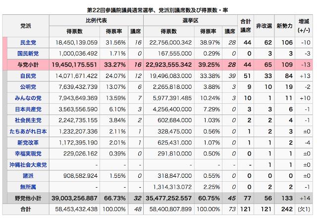 参院選2010政党別当選者数