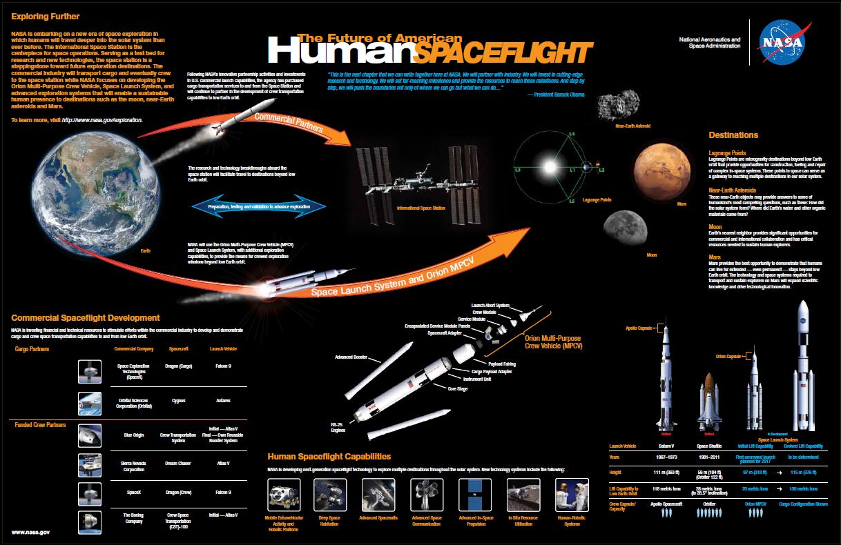 Tire Suas Pr 243 Prias Conclus 245 Es Infographic The Future Of