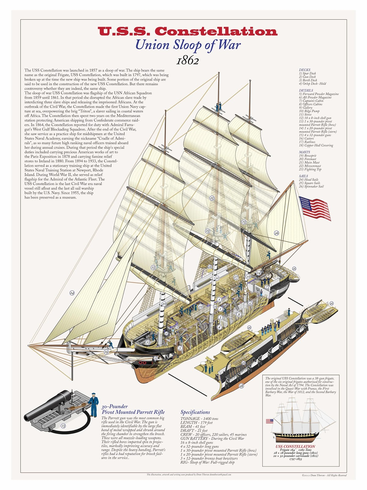 Naval Analyses: INFOGRAPHICS #18: Age of Sail warships (collection)