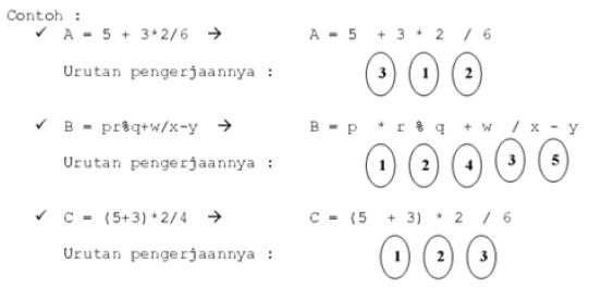 Aritmatika Dalam Pemrograman C++