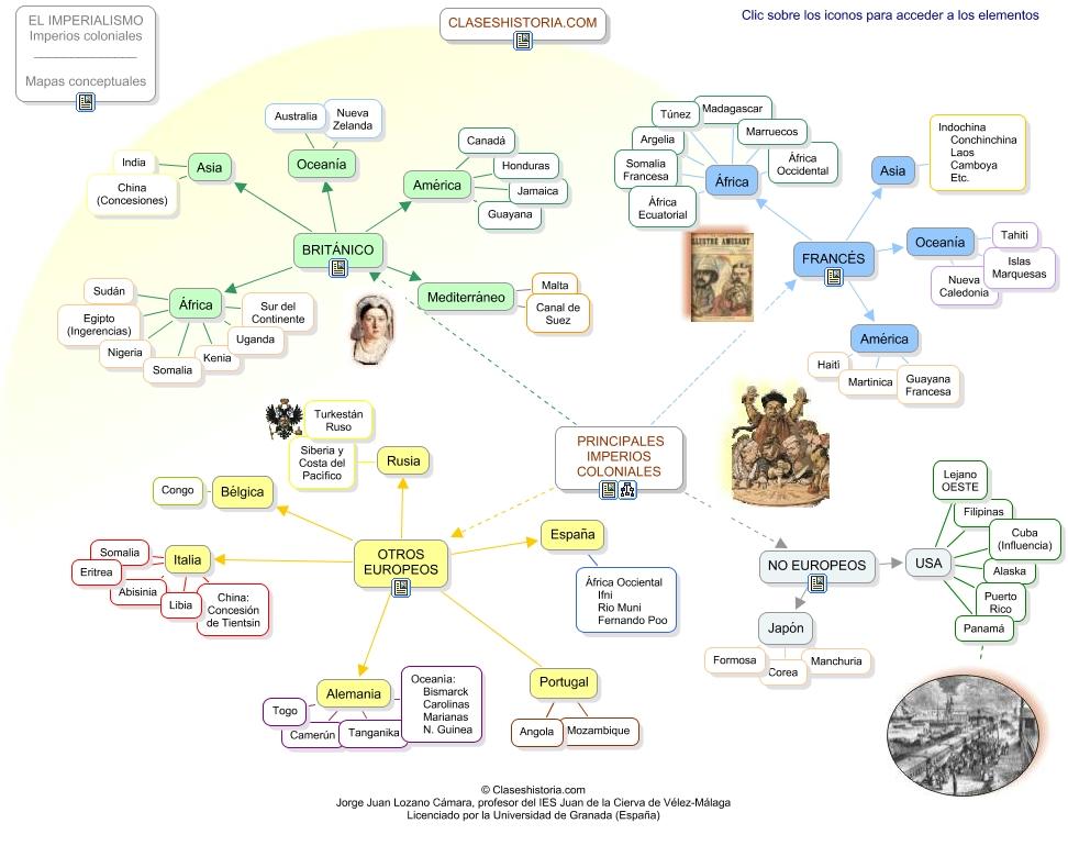 ASL  Diversificacin El imperialismo en el siglo XIX causas y