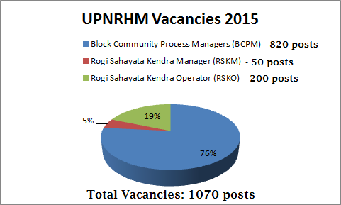 UP NRHM Recruitment details