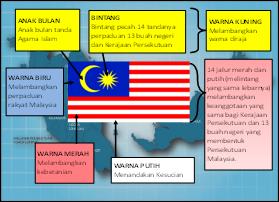 Malaysia Negaraku Berbangga Dengan Identiti Negara Rph